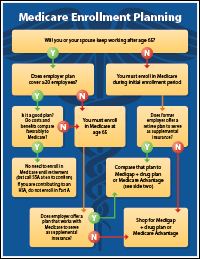 Medicare Enrollment Planning Flowchart