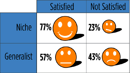 Niche Advisors are More Satisfied with Their Business