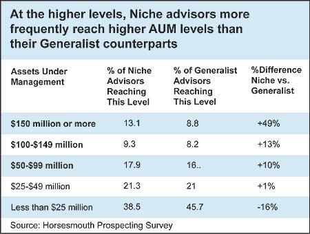 Niche Advisors Reach Higher AUM Levels