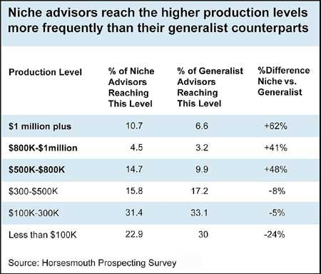 Niche Advisors Reach Higher Production Levels