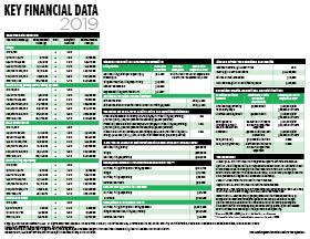 2019 Key Financial Data